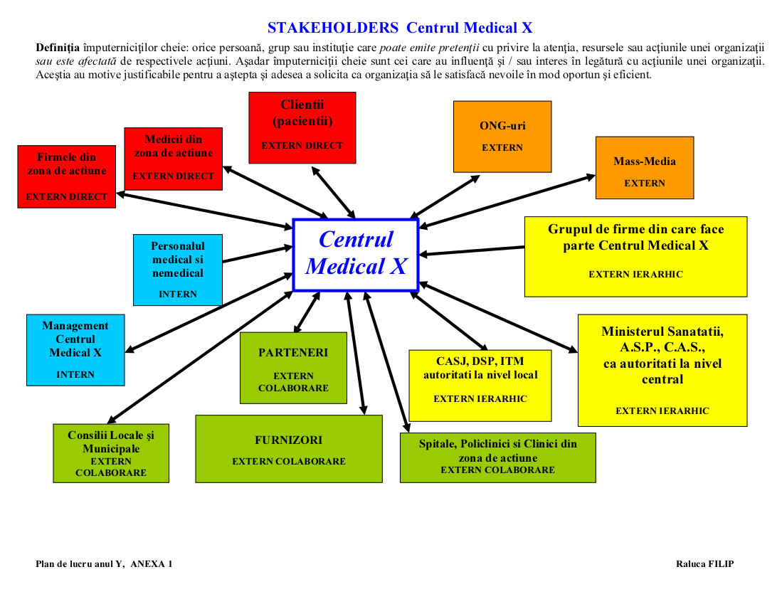 Stakeholders_Centrul_Medical_X